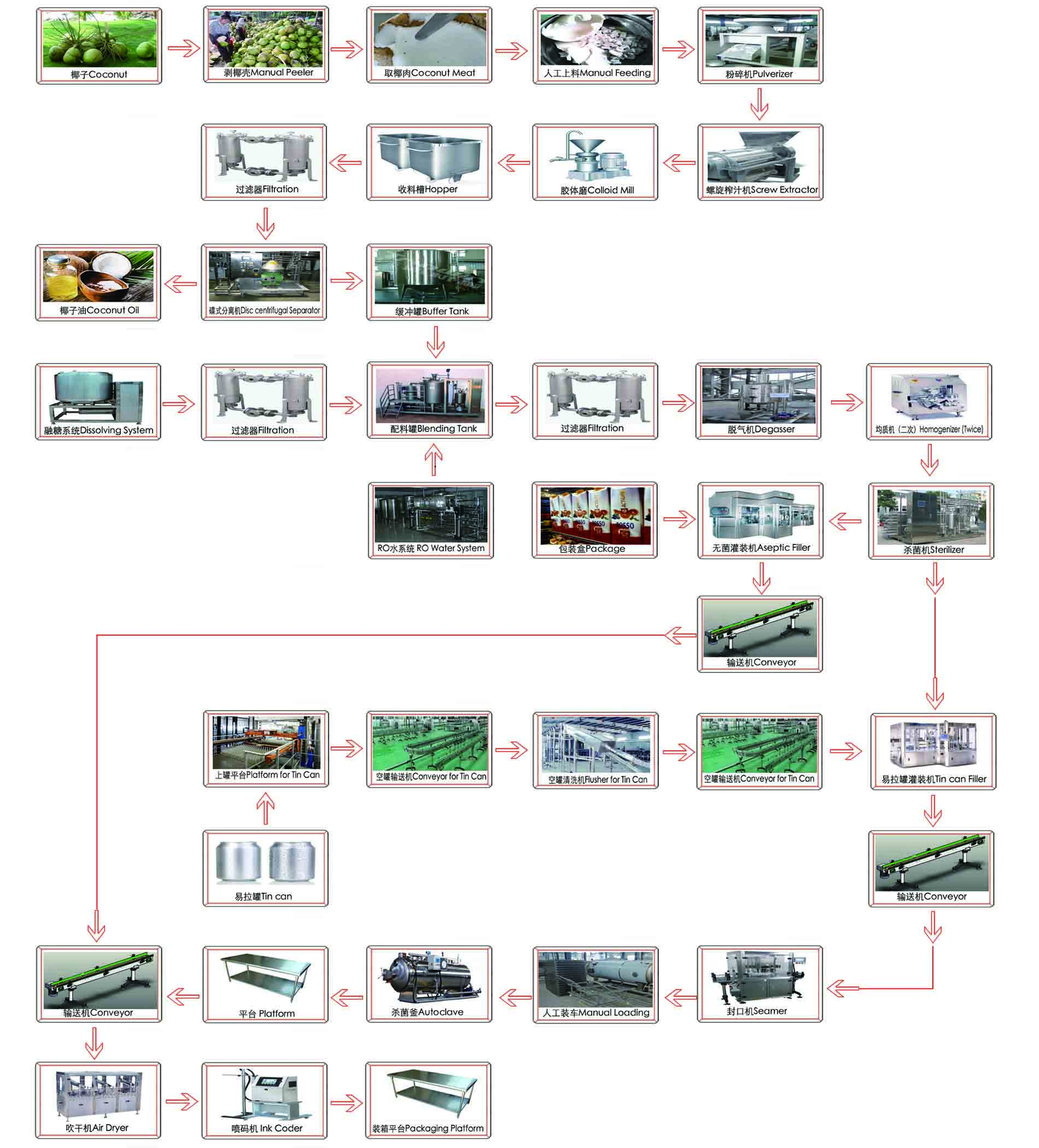 flow chart of coconut processing line